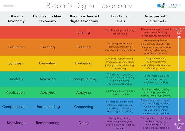 Tabella comparativa delle tre principali versioni della tassonomia di Bloom: Classica, Rivista, e Digitale