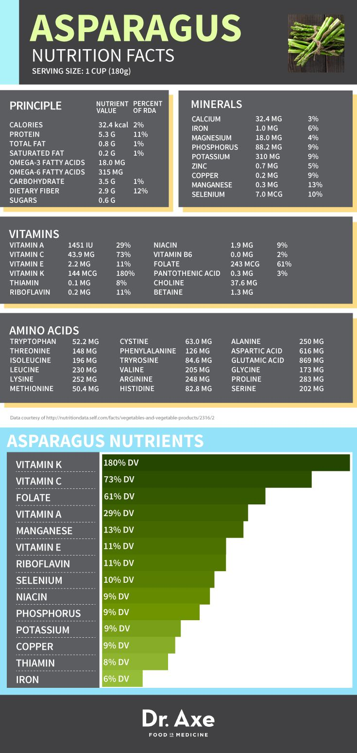 Asparagus Nutrition facts chart infographic