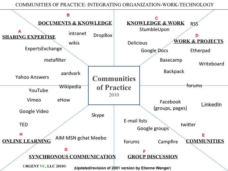 CoP Technology Landscape
