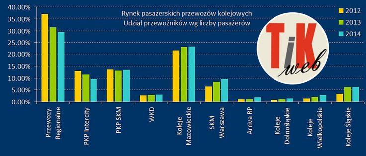Najsłabsze ogniwo polskiego rynku kolejowego (PR) przewozi najwięcej pasażerów. Pendolino (IC) to ok. 10% podróżnych.