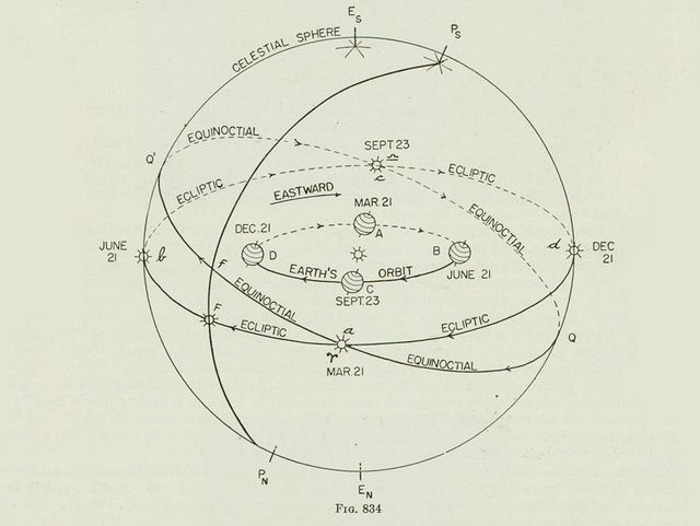 Earths Rotation And The Movements In The Universe