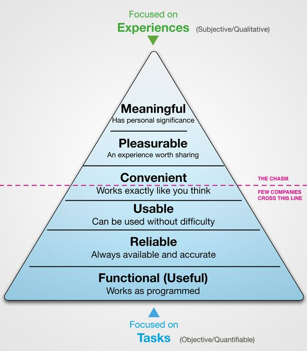 UX pyramid of Stephen P. Anderson: User Experience, Experience Pyramid, Experience Design, Ux Pyramid, Pyramid Approaches, Interaction Ux, Ux Design, Anderson Design