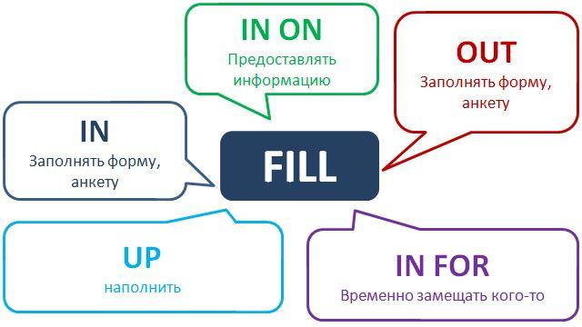 Употребление фразового глагола fill. Вариаций с ним не так много, а используется он вполне в прозрачных случаях.