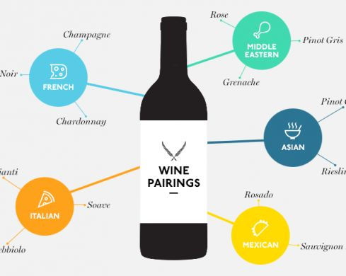 How To Order Wine And Not Sound Like A Wanker | Sydney | The Urban List