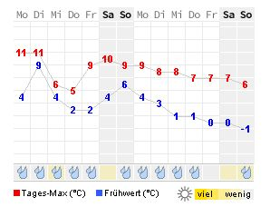 Wetter Rheda-Wiedenbrück 16 Tage