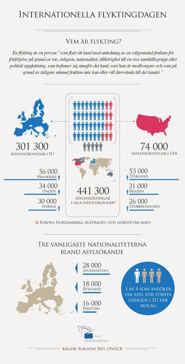 20 juni: Internationella flyktingdagen