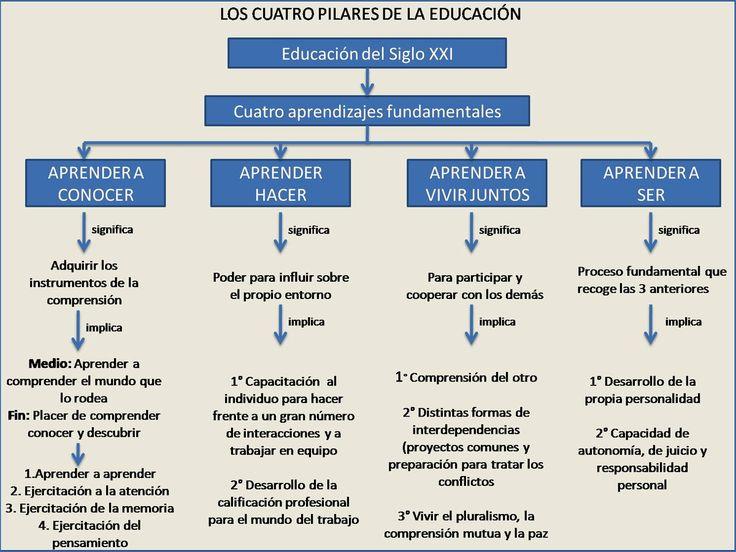 """_INED21 en Twitter: """"Los cuatro pilares de la #educación https://t.co/GifutcBBLn"""""""