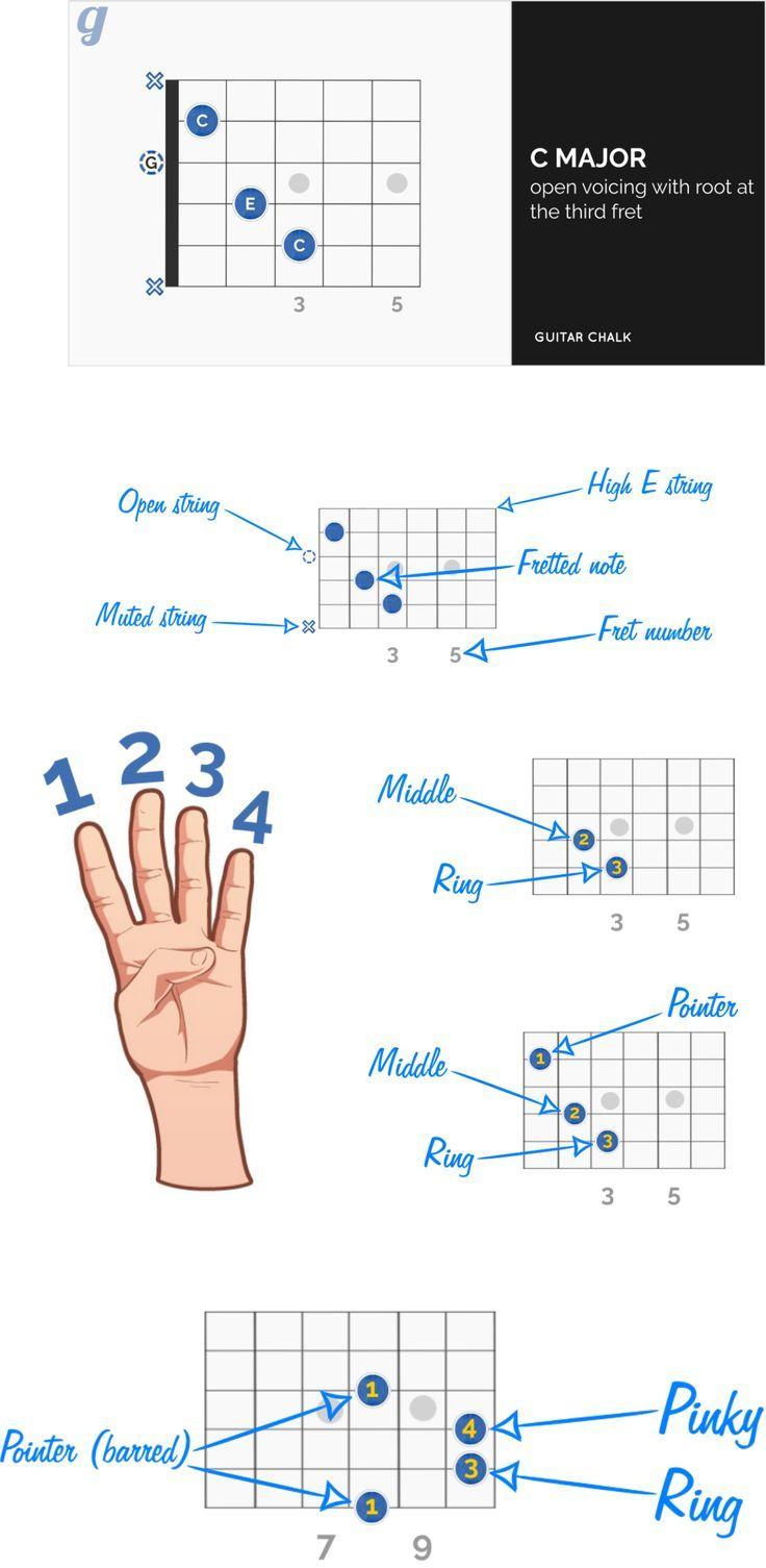 C Chord Guitar Finger Position Guide For Beginners Guitar Chalk Guitar Chords Guitar Fingers Guitar Teaching