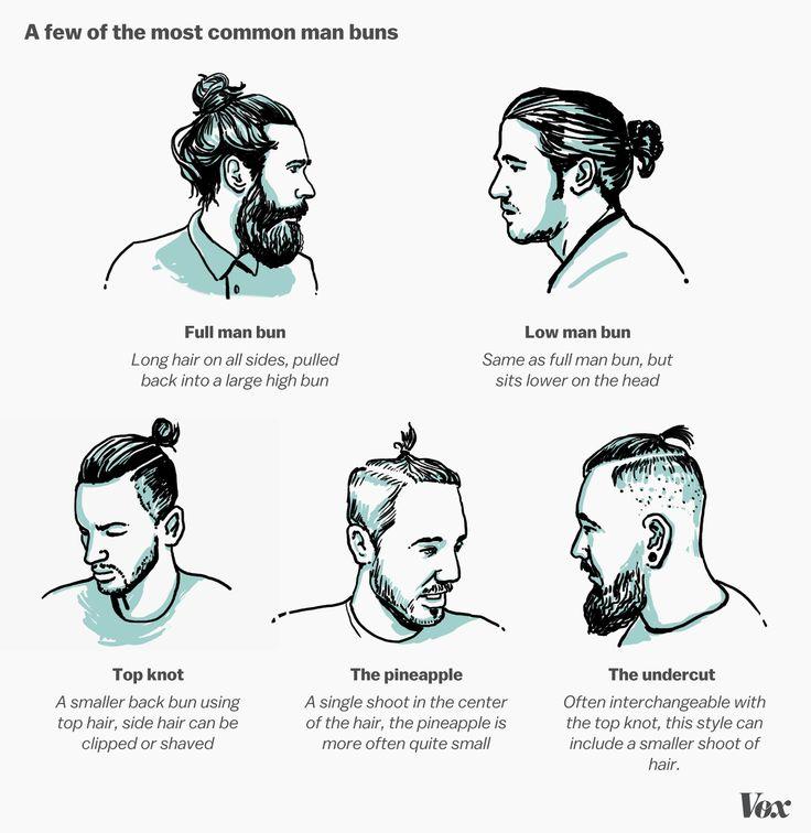 Man buns, a expliqué   – Men Hairstyles Undercut