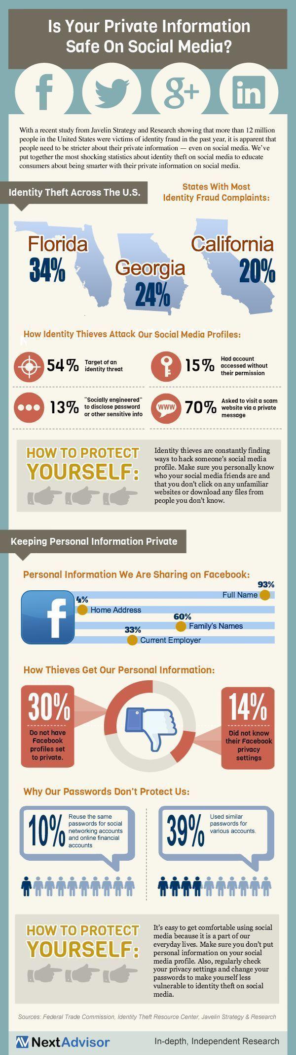 personal privacy in social media