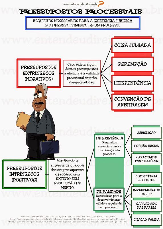 Pressupostos Processuais (Impresso!!!)