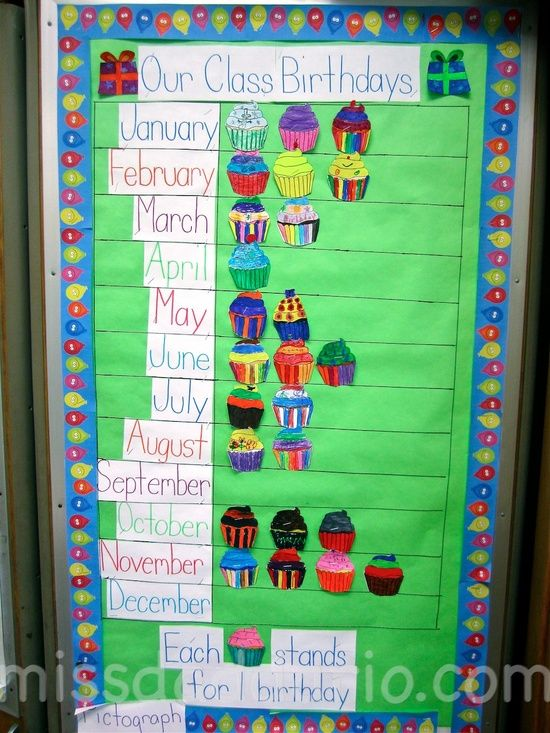 classroom birthday board | classroom stuff. / Class created birthday pictograph bulletin board