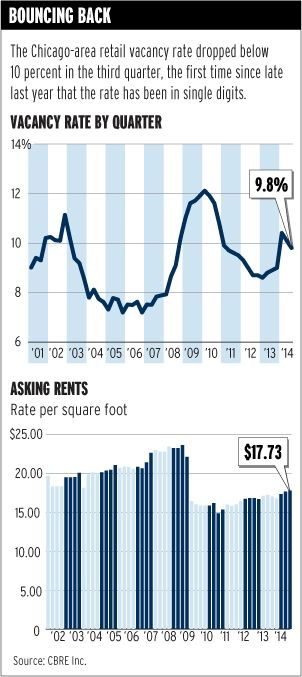 #Chicago-area retail vacancy rate drops again, CBRE says - Trend Of The Week - Crain's Chicago Business #CRE