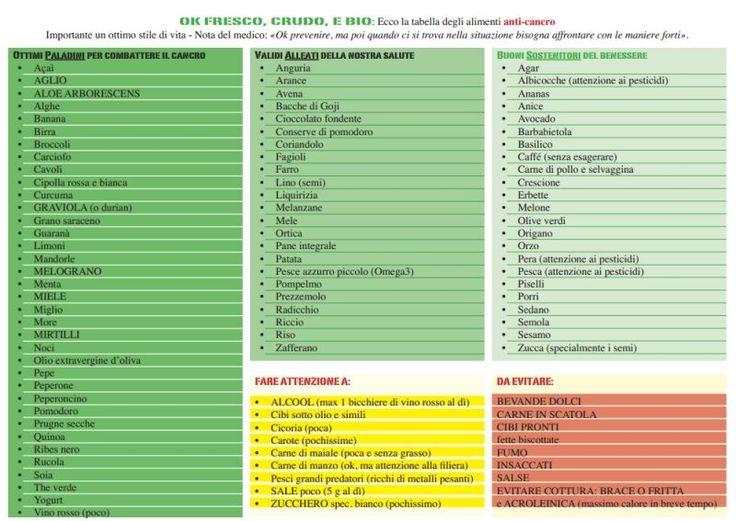 tabella anticancro