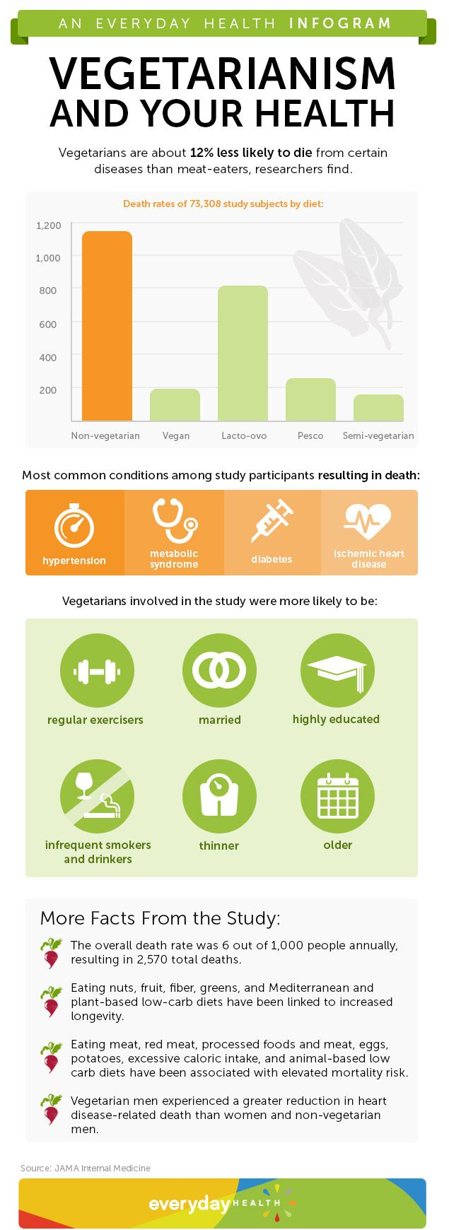 Vegetarians are about 12% less likely to die from certain diseases than meat-eaters, researchers find. Check out this infographic to find out why the vegetarian diet is tied to lower death rates. Does this surprise you?