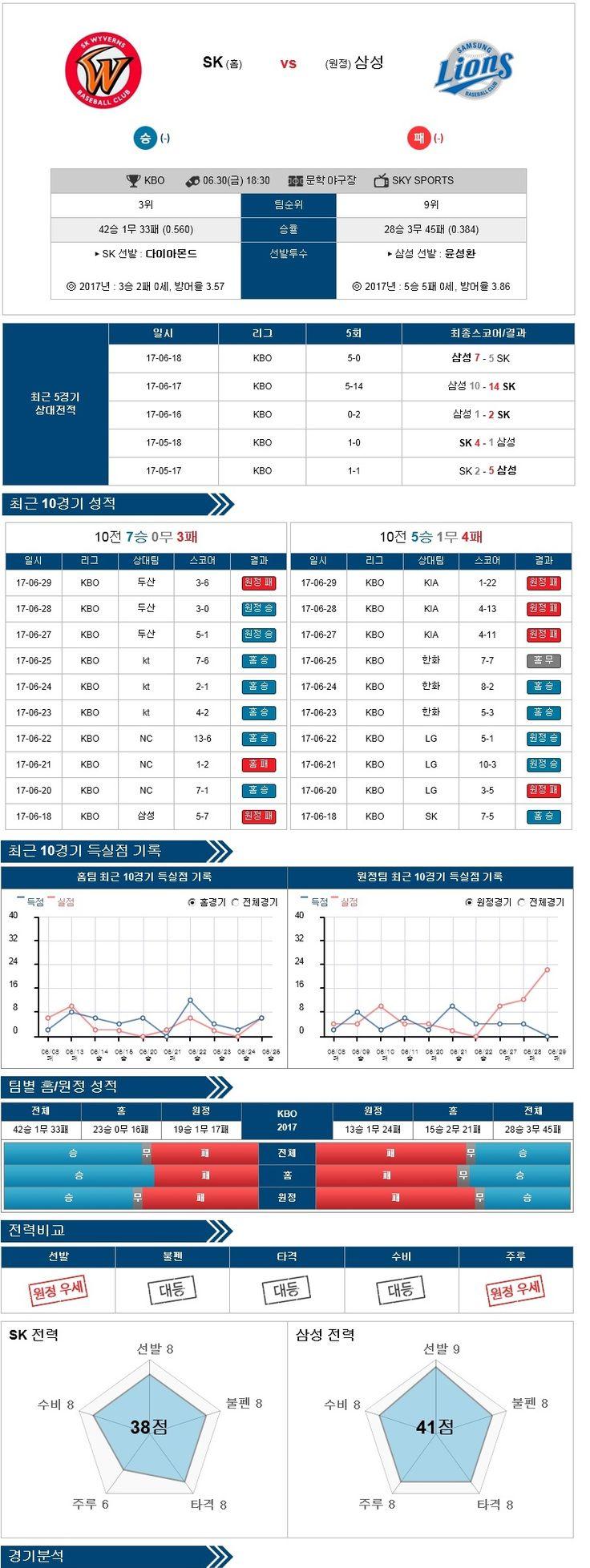 [KBO] 6월 30일 야구분석픽 SK vs 삼성 ★토토군 분석픽★