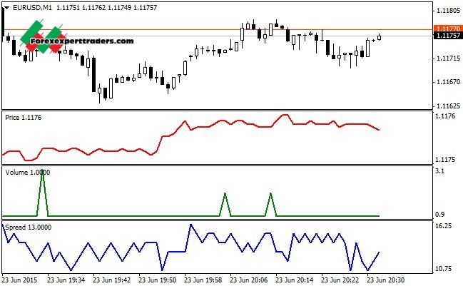 binary options tick chart mt4