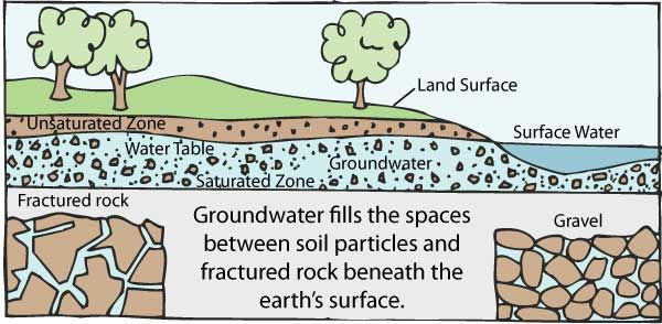 The Groundwater Foundation : Get Informed : The Basics : What is ...