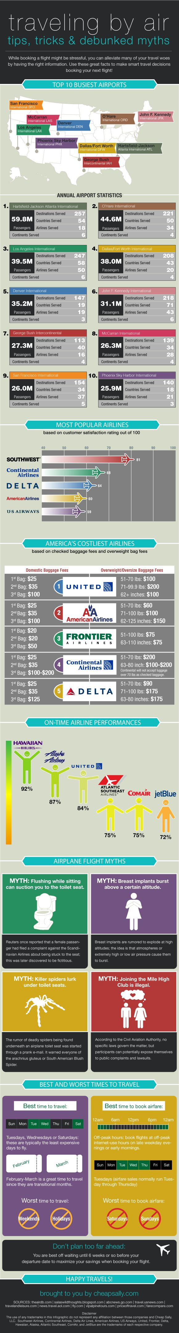 airline booking infographic - Prepare for Take Off: The Facts You Need to Fly Smart