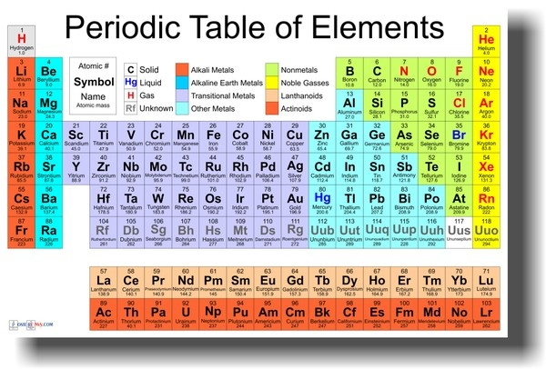 Periodic table of the elements my kids pinterest for Periodic table 85 elements
