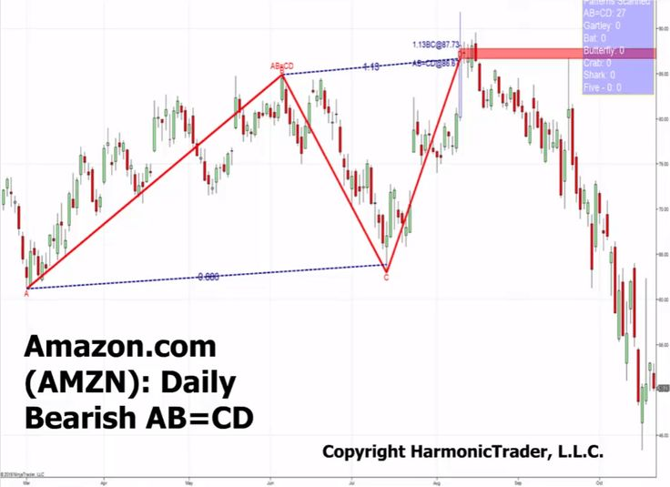 Identify High Probability Reversal Points Using Harmonic Pattern Trading - My Trading Buddy Educational Blog - Free to subscribe