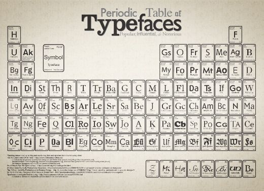 16 best Infographics images on Pinterest Info graphics - copy modern periodic table java app