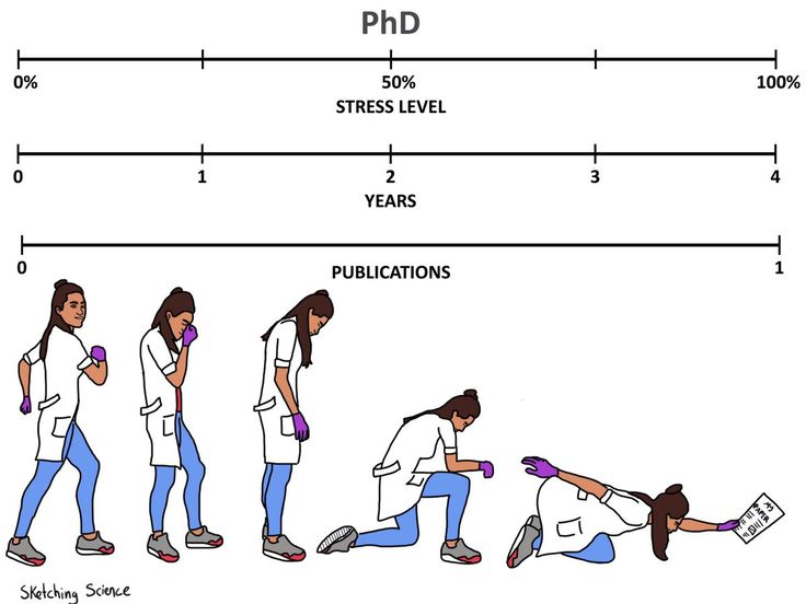 The Road to a Master's, later PhD?