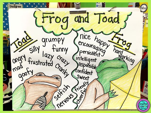 The Creative Colorful Classroom: Frog and Toad Opinion Writing and Art Project