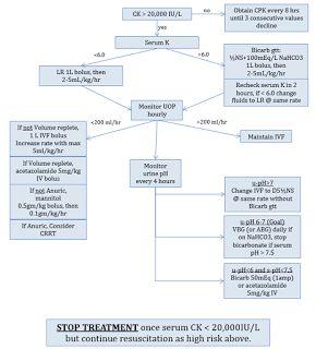 UK Trauma Protocol Manual: Rhabdomyolysis (Rhabdo) Diagnosis and Treatment