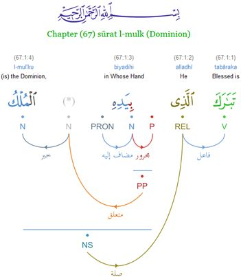 Arabic of the Quran from Beginner to Advanced | Udemy