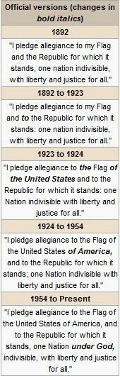 Any more tweaks and the Pledge of Allegiance will never have the same meaning as when it was first written. The current version should be left alone!