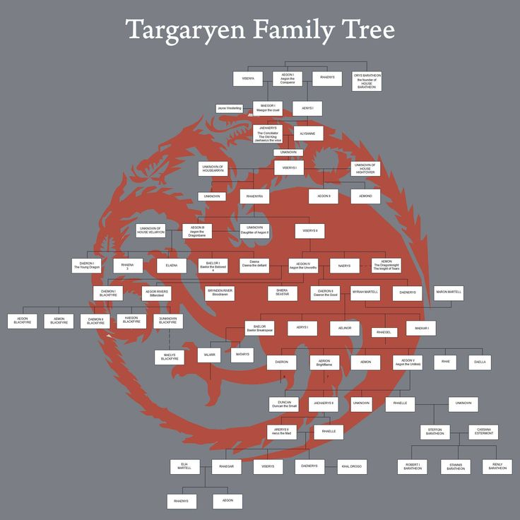 Targaryen Family Tree Diagram