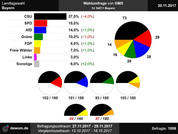 #ltwby Wahlumfrage zur Landtagswahl in Bayern von GMS für SAT.1 Bayern (30.11.2017)