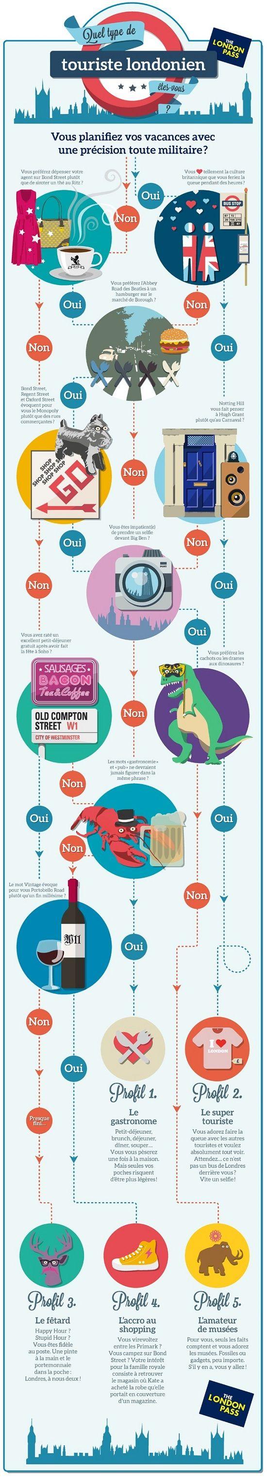 Infographie - LondonPass.fr