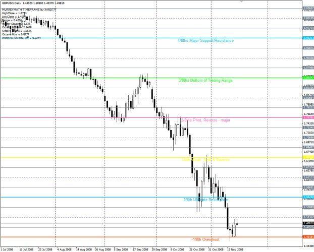Murrey Math Lines Metatrader 4 Forex Indicator Math Line