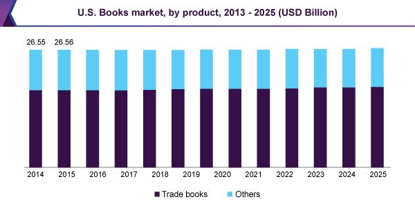 Books Market Is Projected To Raise Swiftly Owing To Increasing Innovation In The Market Till 2025: Grand View Research, Inc.