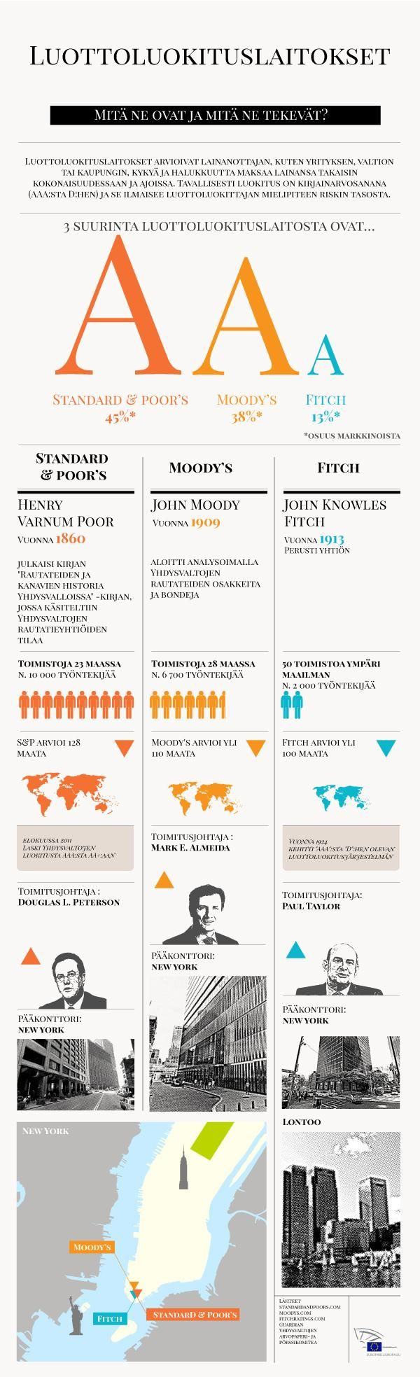 96 best EP Infographics in Finish images on Pinterest | European ...