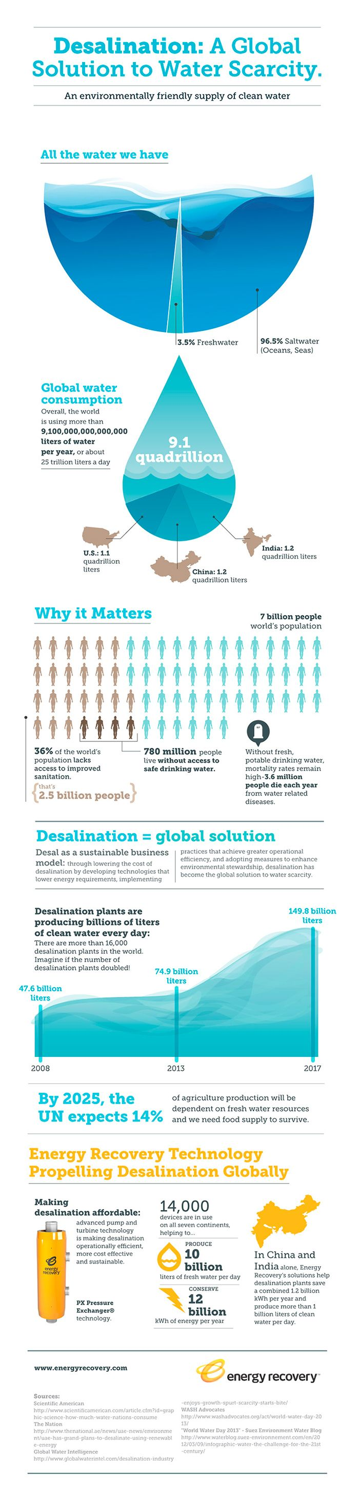 Desalination: A Global Solution to Water Scarcity