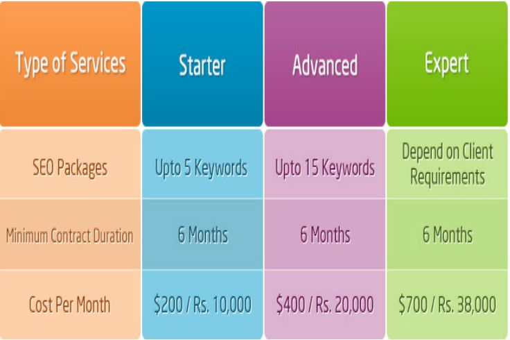 India's No.1 Search Engine Optimization and Social Media Marketing Company offers you low cost Freelencer Online Marketing Services in India. We know you have many choices in Seach Engine Promotion and Optimization but we really fast and Result oriented SEO Company. For more information @7396212176  http://coolseoservices.wordpress.com/seo-packages/