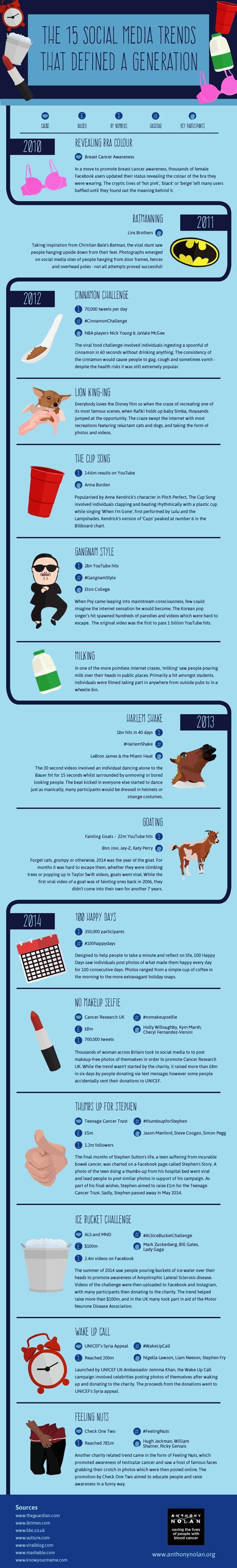 15 social media trends that defined a generation | Infographic | Creative Bloq