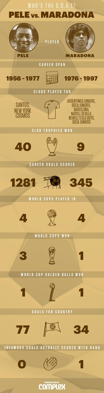 Pele vs. Maradona