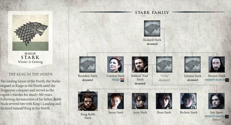 Rbol geneal gico de la casa stark juego de tronos for Arbol genealogico juego de tronos