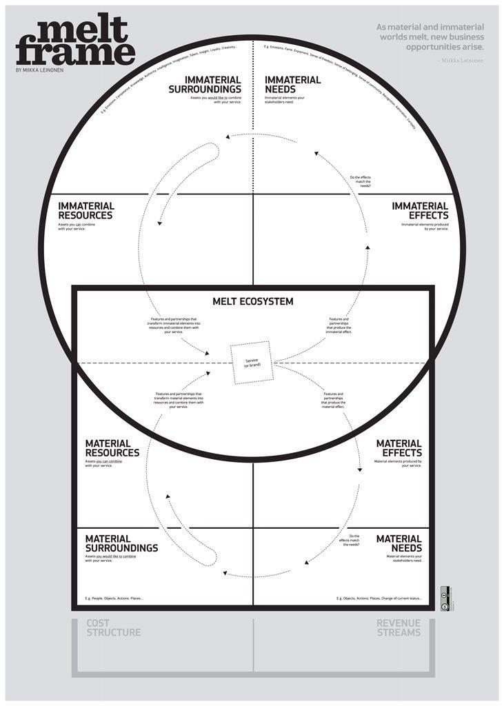 Melt Frame Workshop tool.