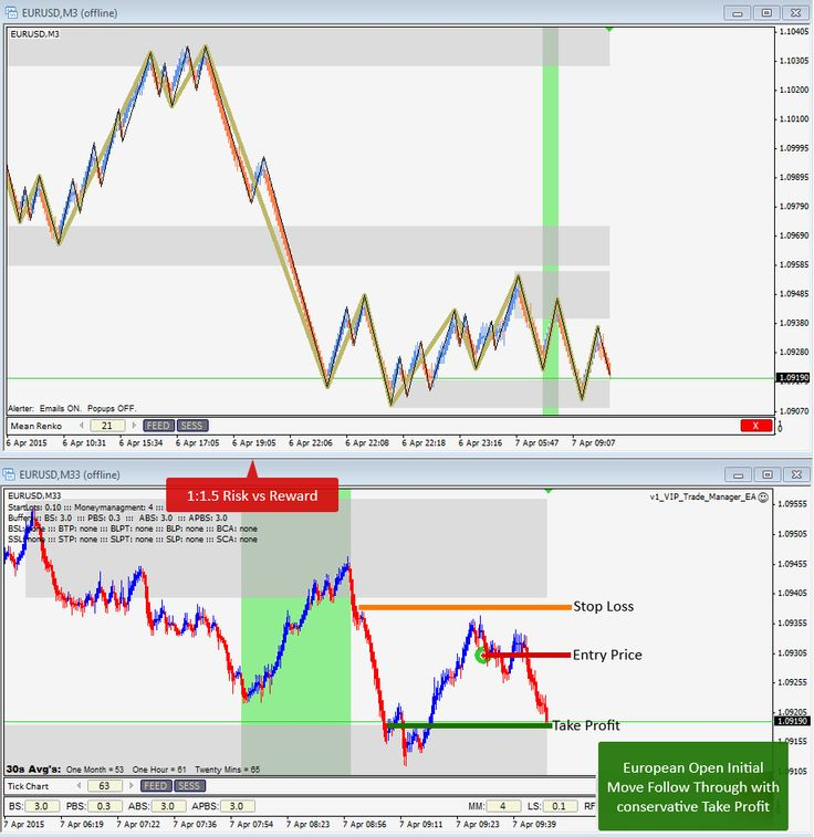 April 7th, 2015 - European Open Initial Move Follow Through Trade on EURUSD with safe TP for 1:1.5 Risk:Reward