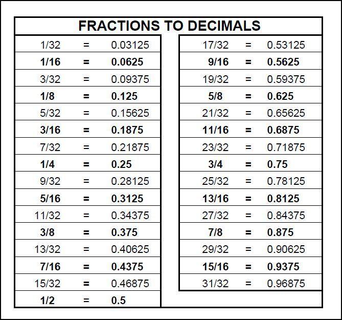 Fraction List 3 32 Google Search Fraction Chart Decimals Measurement Conversion Chart