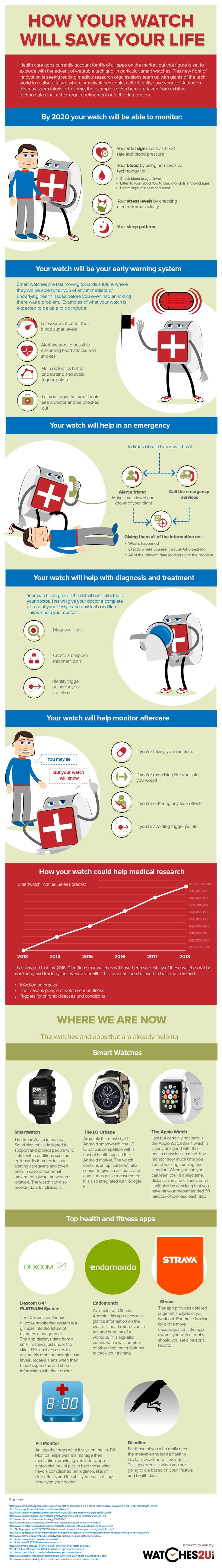 Future Role of Smartwatches in Personal Health (Infographic) #digitalhelath #smartphones #infographic