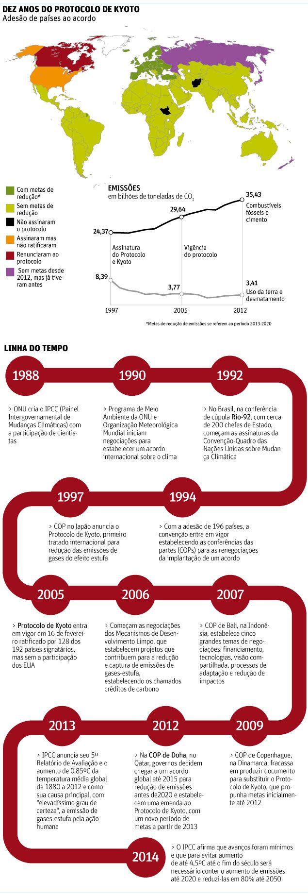 Dez anos depois, Protocolo de Kyoto falhou em reduzir emissões mundiais - 16/02/2015 - Ambiente - Folha de S.Paulo