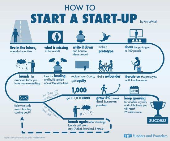 Best Business Images On   Entrepreneurship