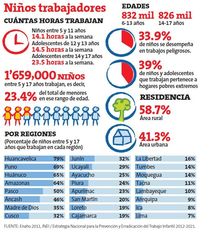 child labor statistics from Peru