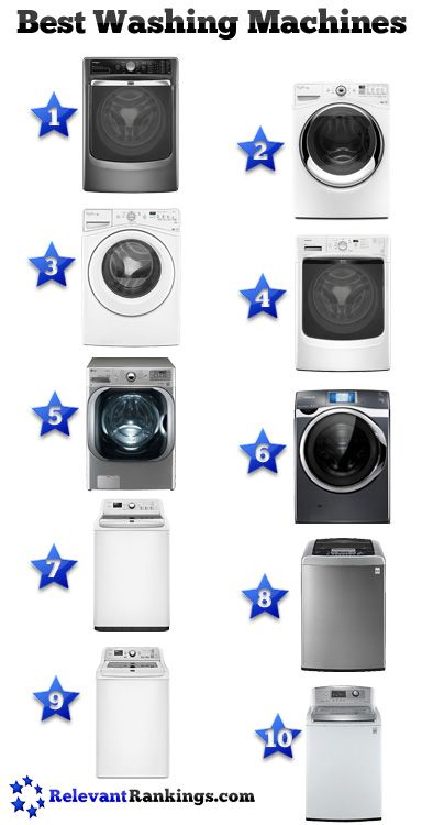 Reviews of the best washing machines as rated by RelevantRankings.com